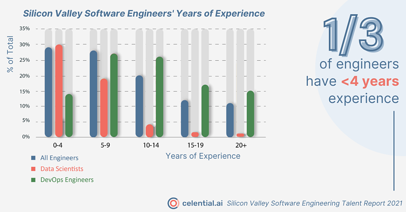 SV SEW engineering experience social infographic for Celential.ai's Silicon Valley Software Engineering Talent Report 2021
