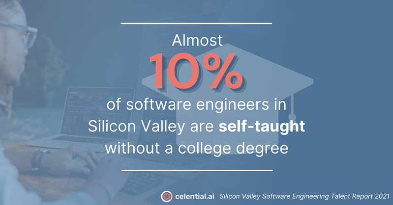 percent of self-taught SV software engineers without college degree social infographic for Celential.ai's Silicon Valley Software Engineering Talent Report 2021