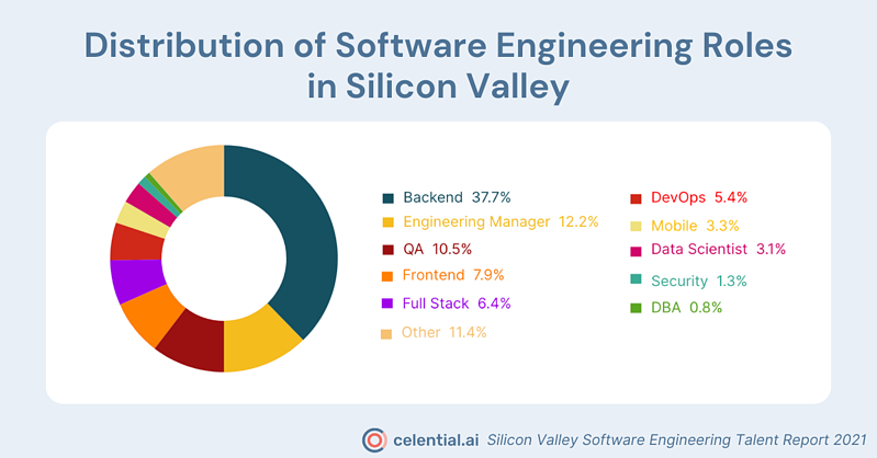silicon valley engineering role distribution social infographic for Celential.ai's Silicon Valley Software Engineering Talent Report 2021